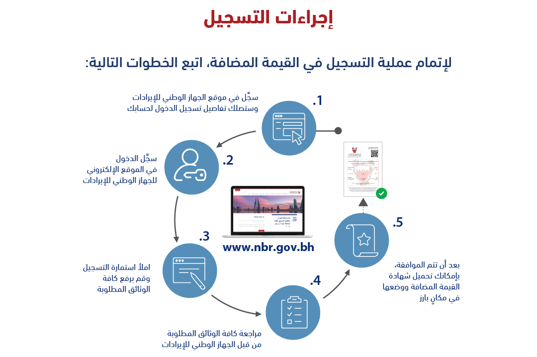 Registration Process_Ar