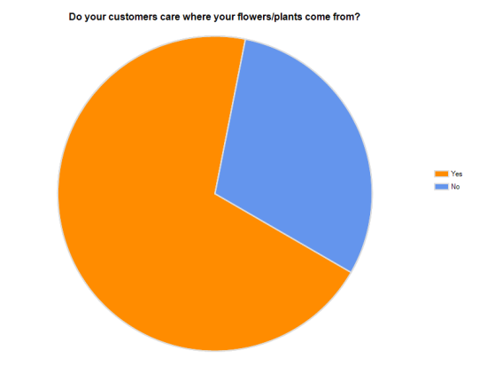 Do your customers care where your flowers/plants come from?