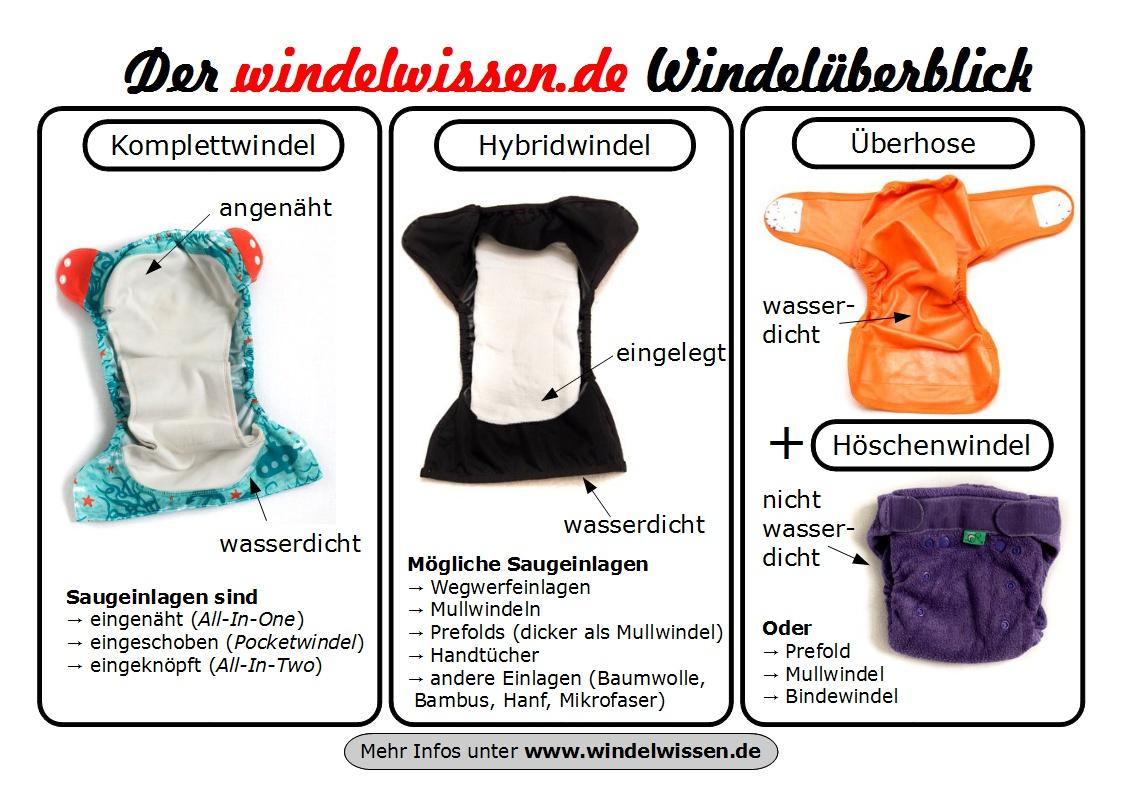 Stoffwindel_ueberblick