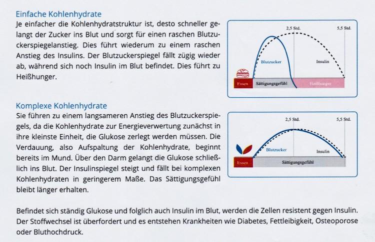 Kohlenhydrate