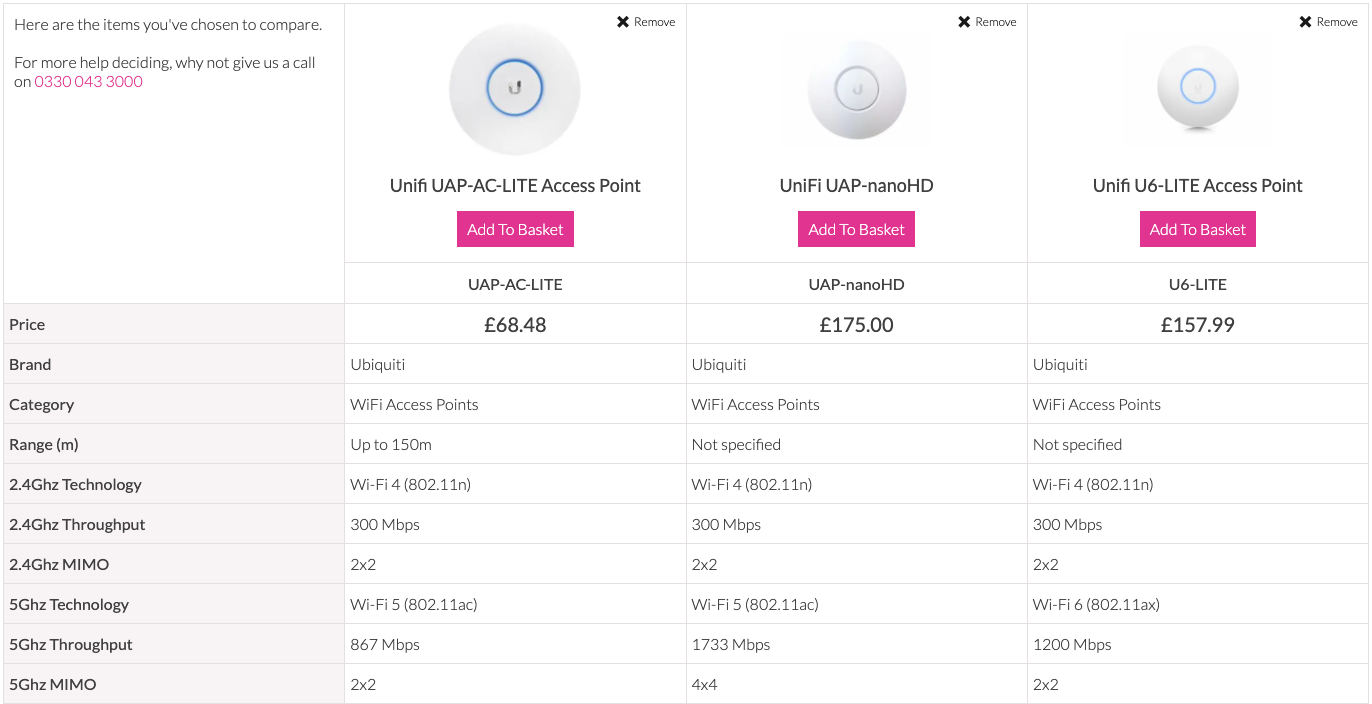 table comparing features of unifi access points