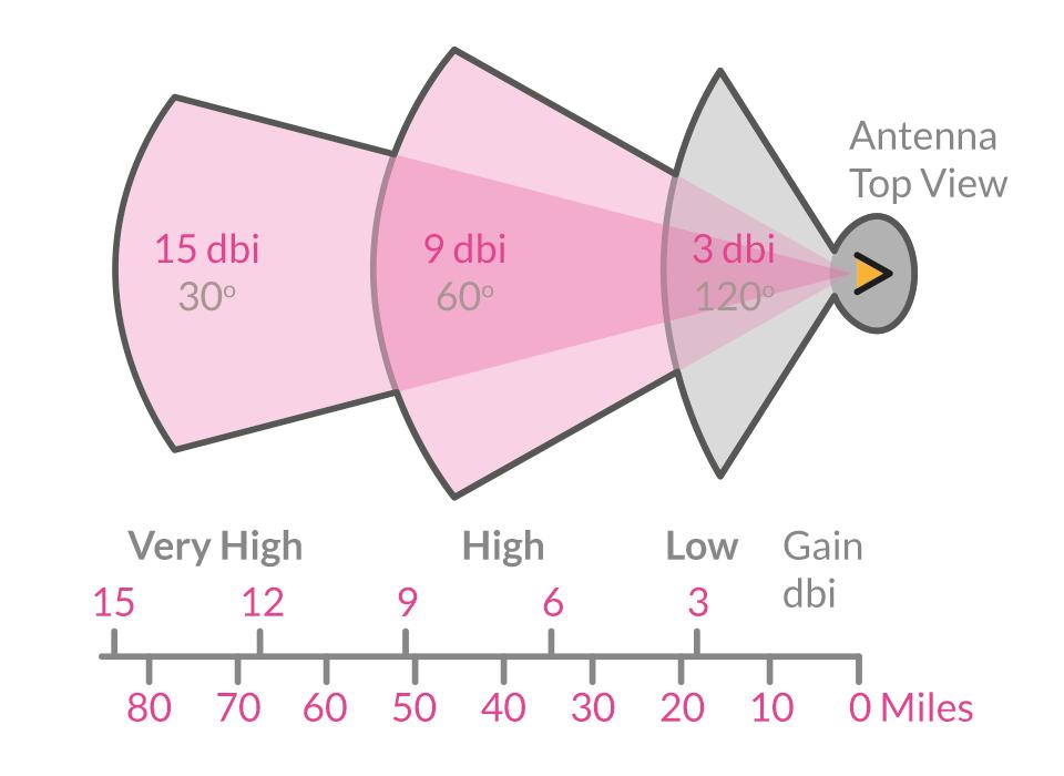 Antenna reception