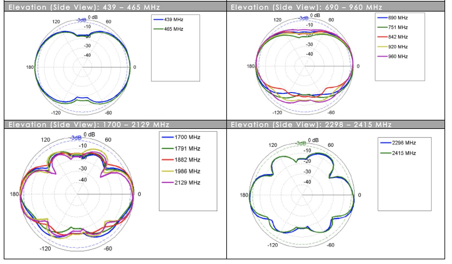 omni-291-antenna-elevation-radiation-pattern