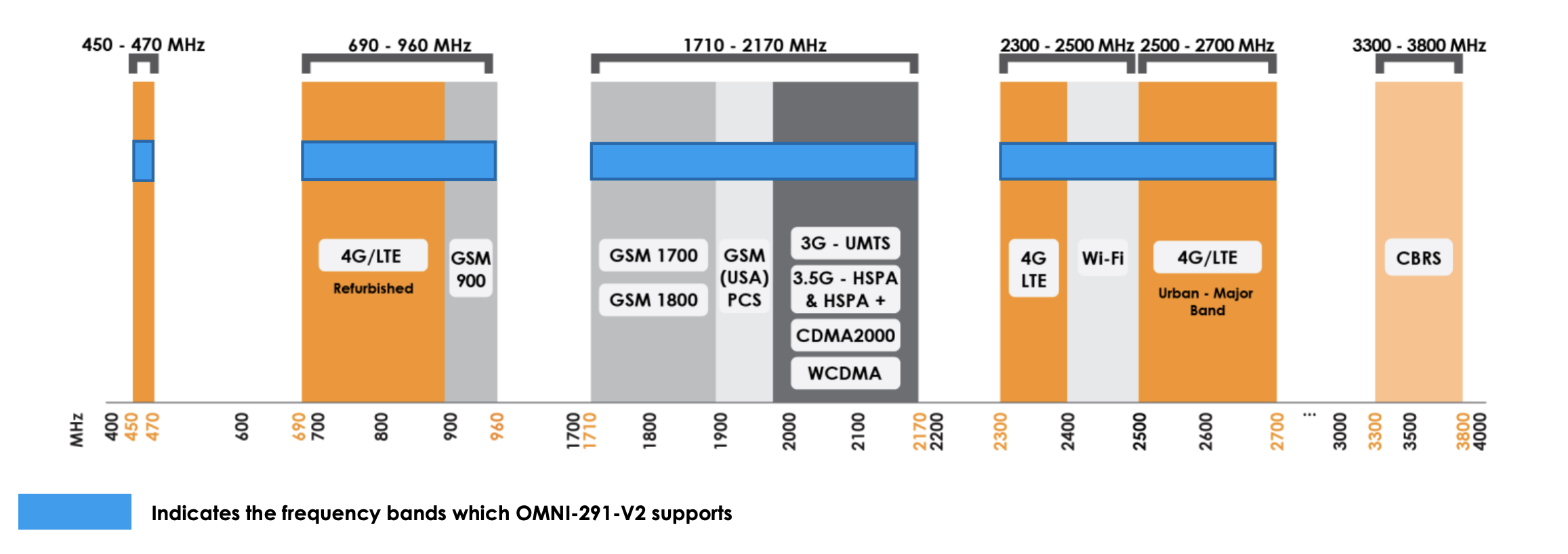 omni-291-antenna-supported-frequencies