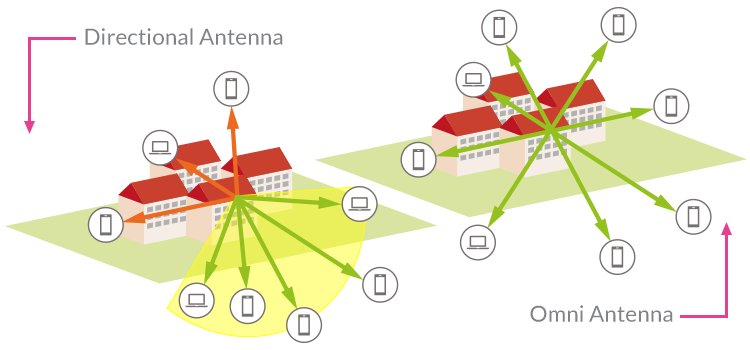 Directional and Omni-Directional antennas within a WiFi AP application