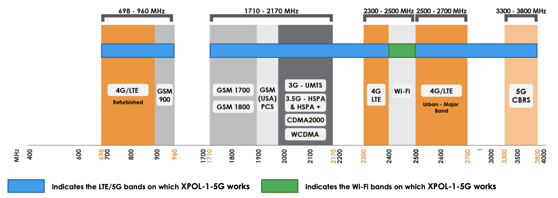 xpol-1-5g-frequencies