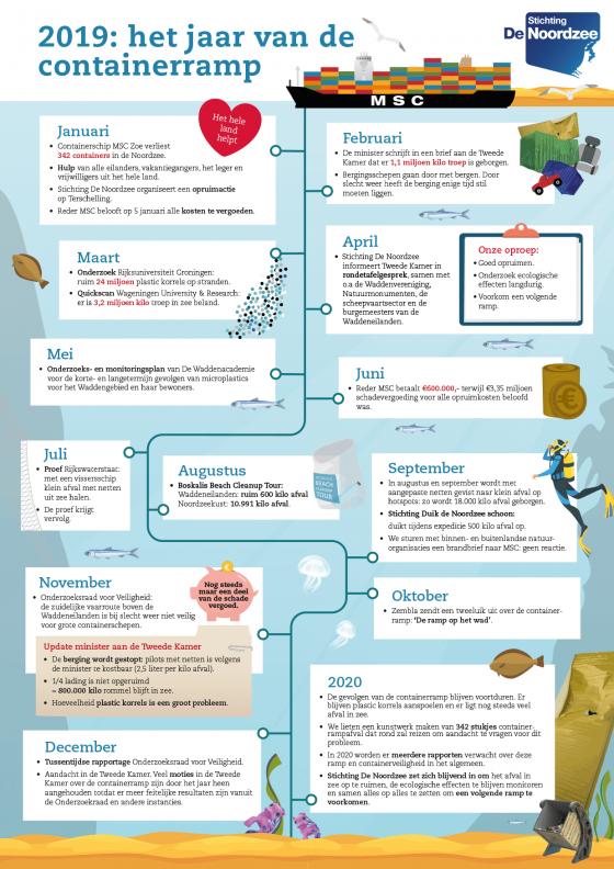 Infographic-tijdlijn-MSC