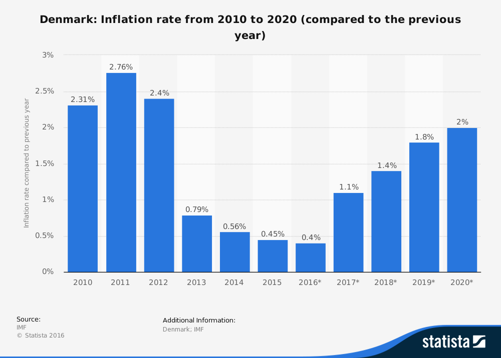 Danmarks inflation 2010 - 2020