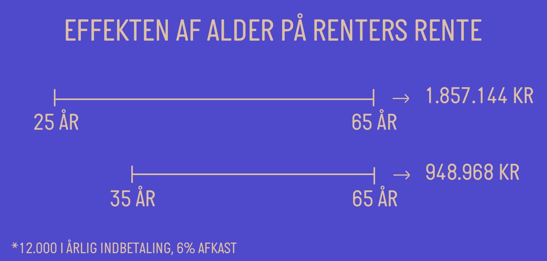 effekten af alder på renters rente
