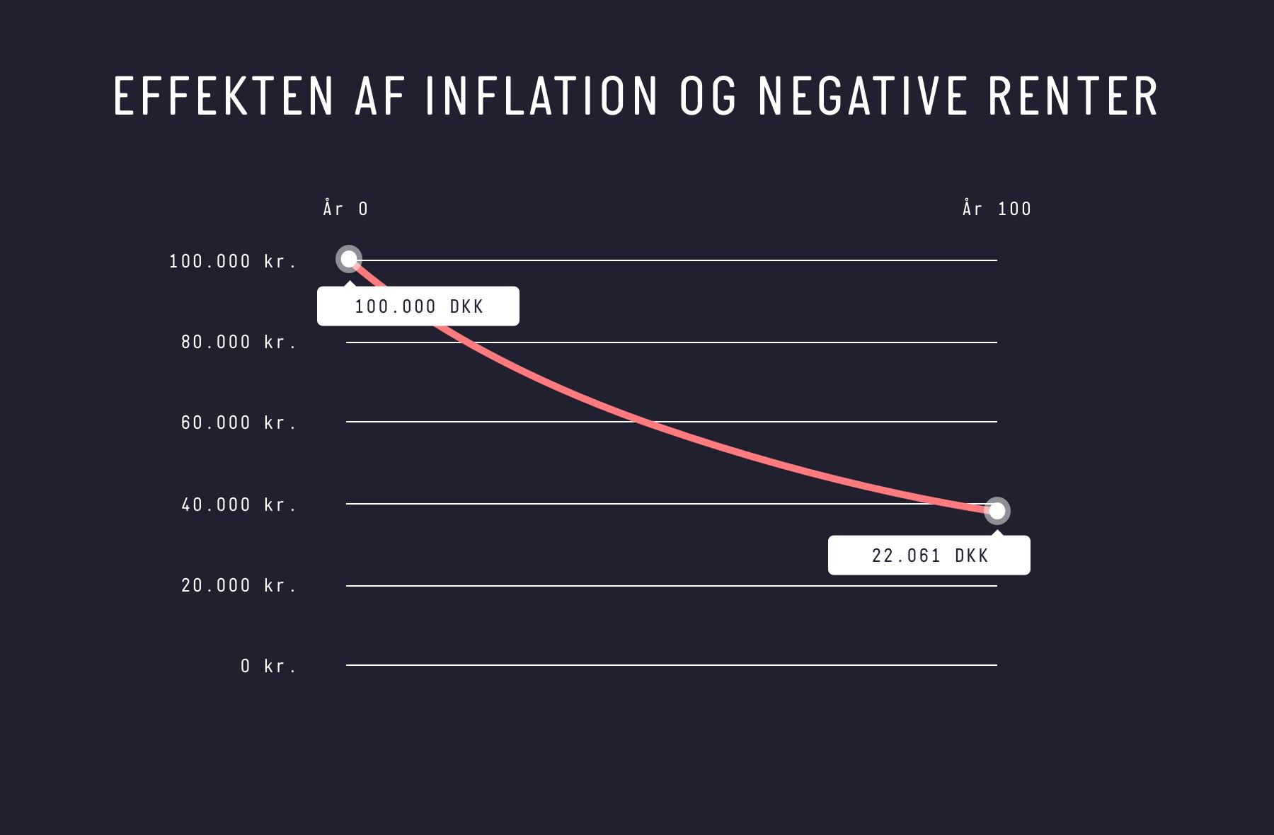 Effekten af inflation og negative renter