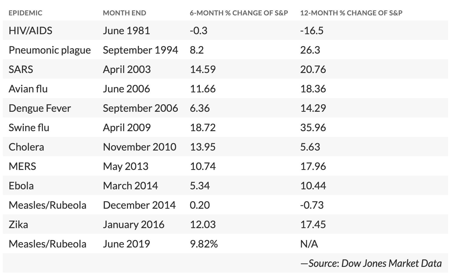 aktiemarkedet sygdom Dow Jones