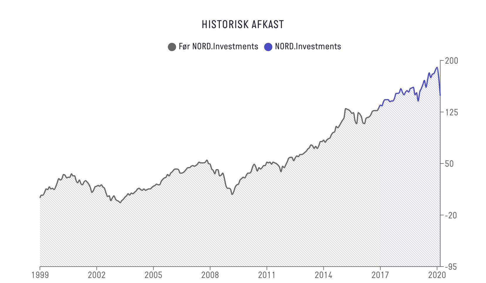 historisk afkast nord.investments