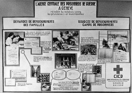 CICR - Agence centrale des Prisonniers de Guerre