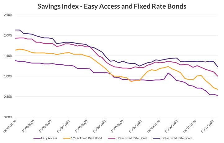 Savings Index - Easy Access and Fixed Rate Bonds