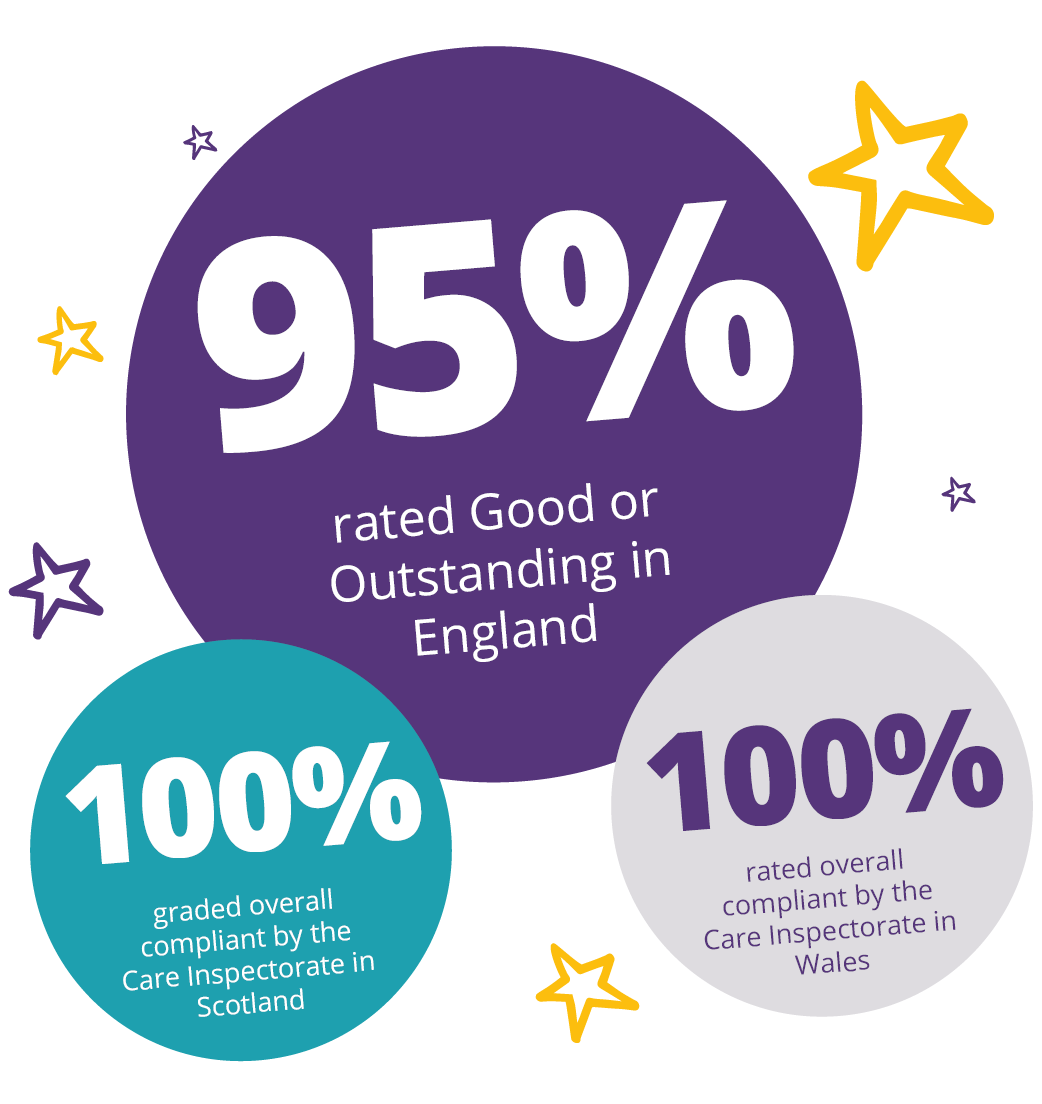 b469f12a65f In England, 95%* of our registered locations are rated as Good or  Outstanding by the Care Quality Commission.