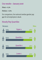 Gender pay gap in nus