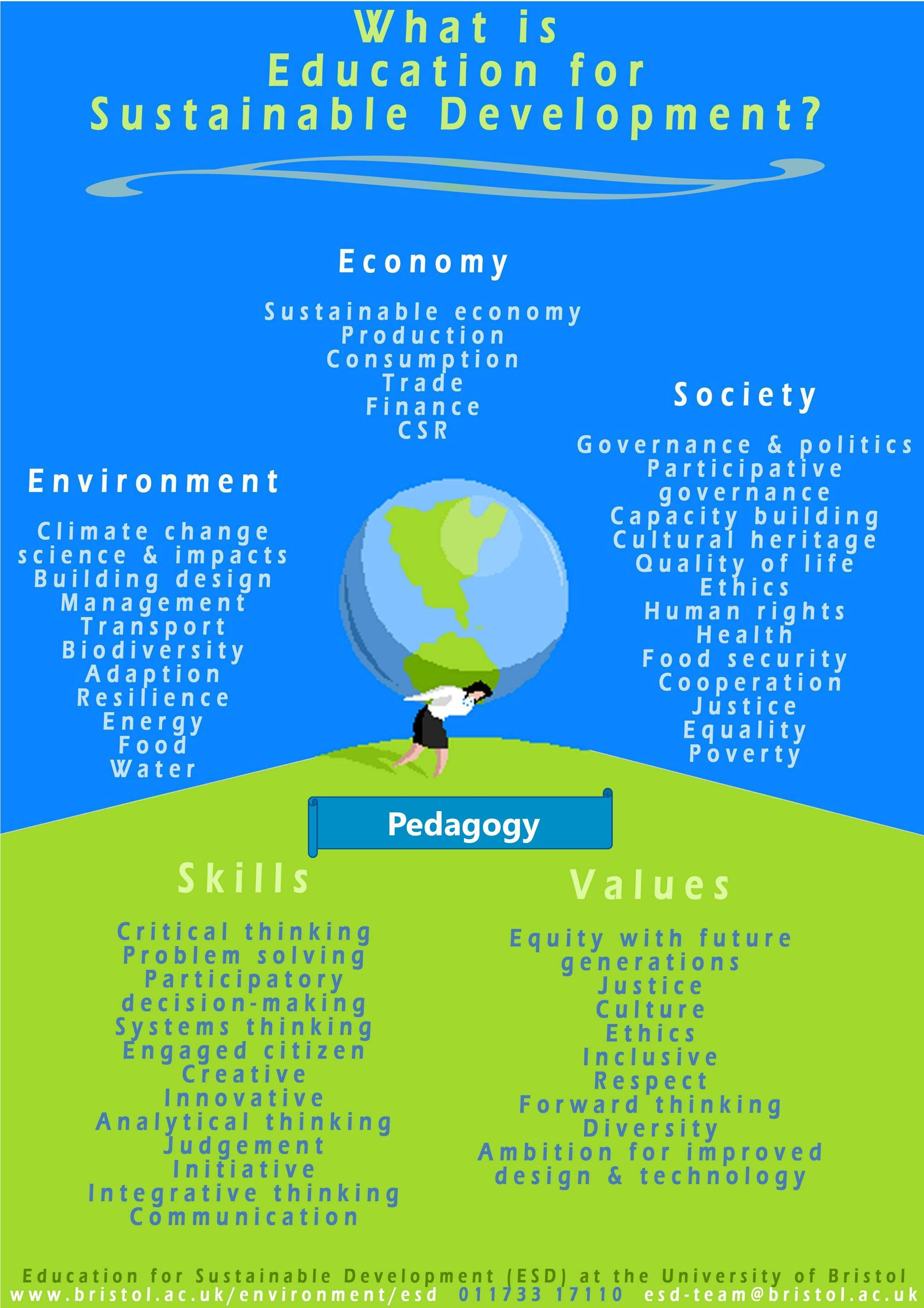 Poster explaining sustainability in four sections.