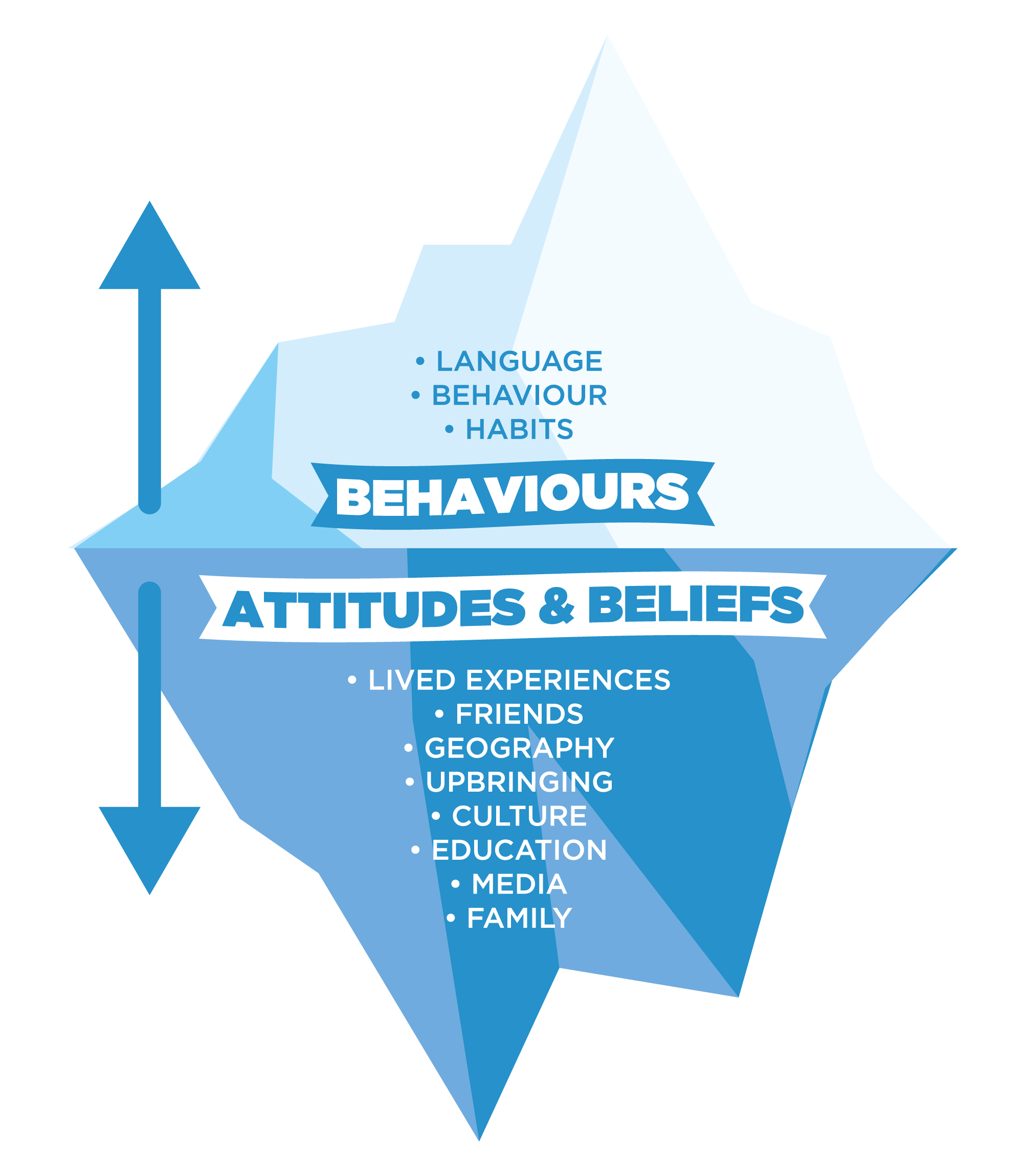 Behaviours such as: Language and habits.  Attitudes & beliefs such as: Lived experiences, friends, geography, upbringing, culture, education, media, family