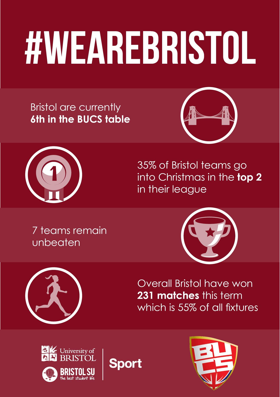 BUCS infographic