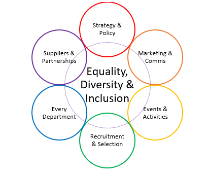 Equality, Diversity and Inclusion Strategy @ Leeds Beckett