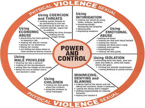 different types of dating violence
