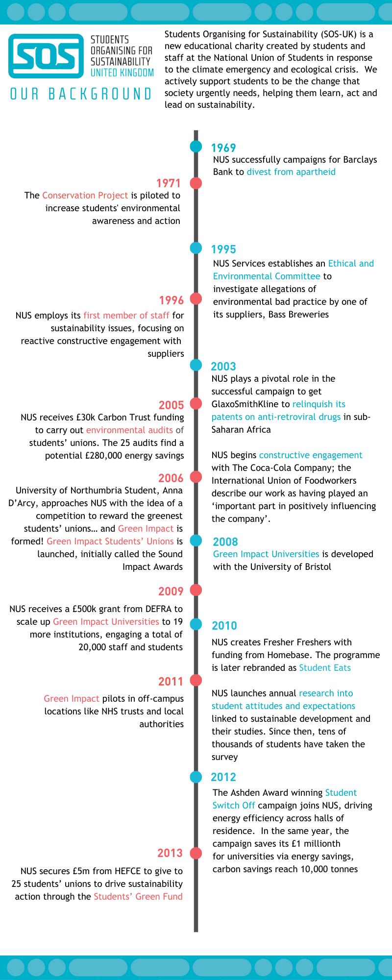 Image of SOS-UK timeline