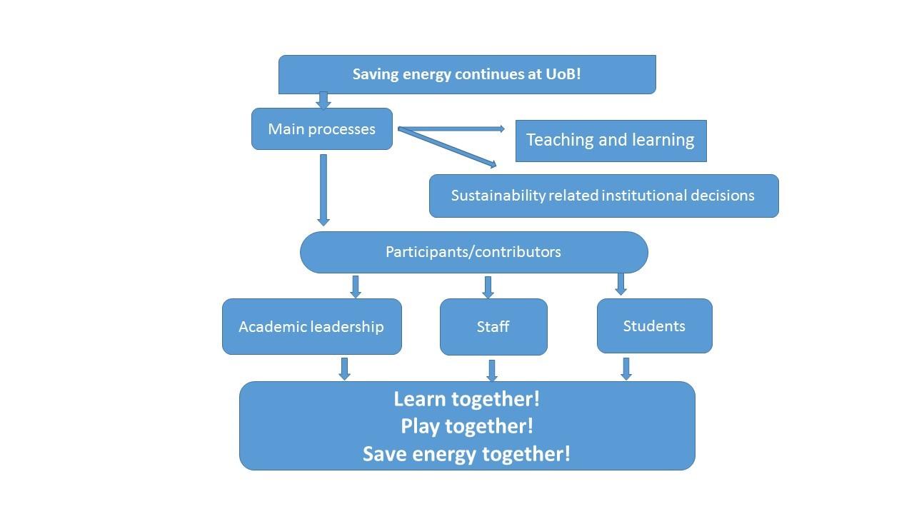 Mechanisms to create change at UoB