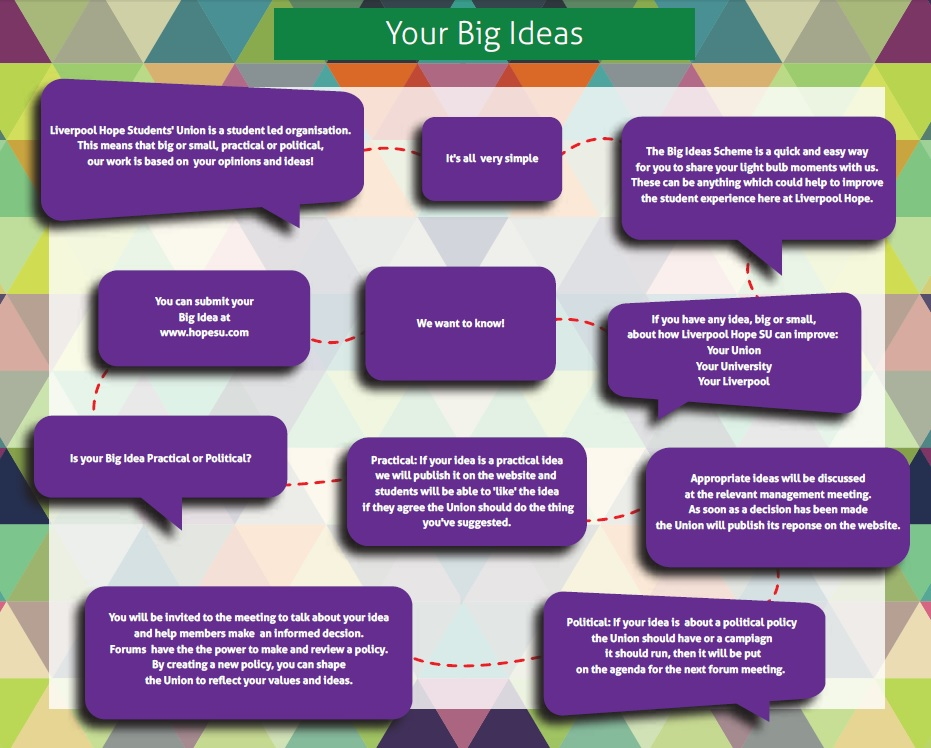 What is a Big Idea? @ Liverpool Hope Students' Union