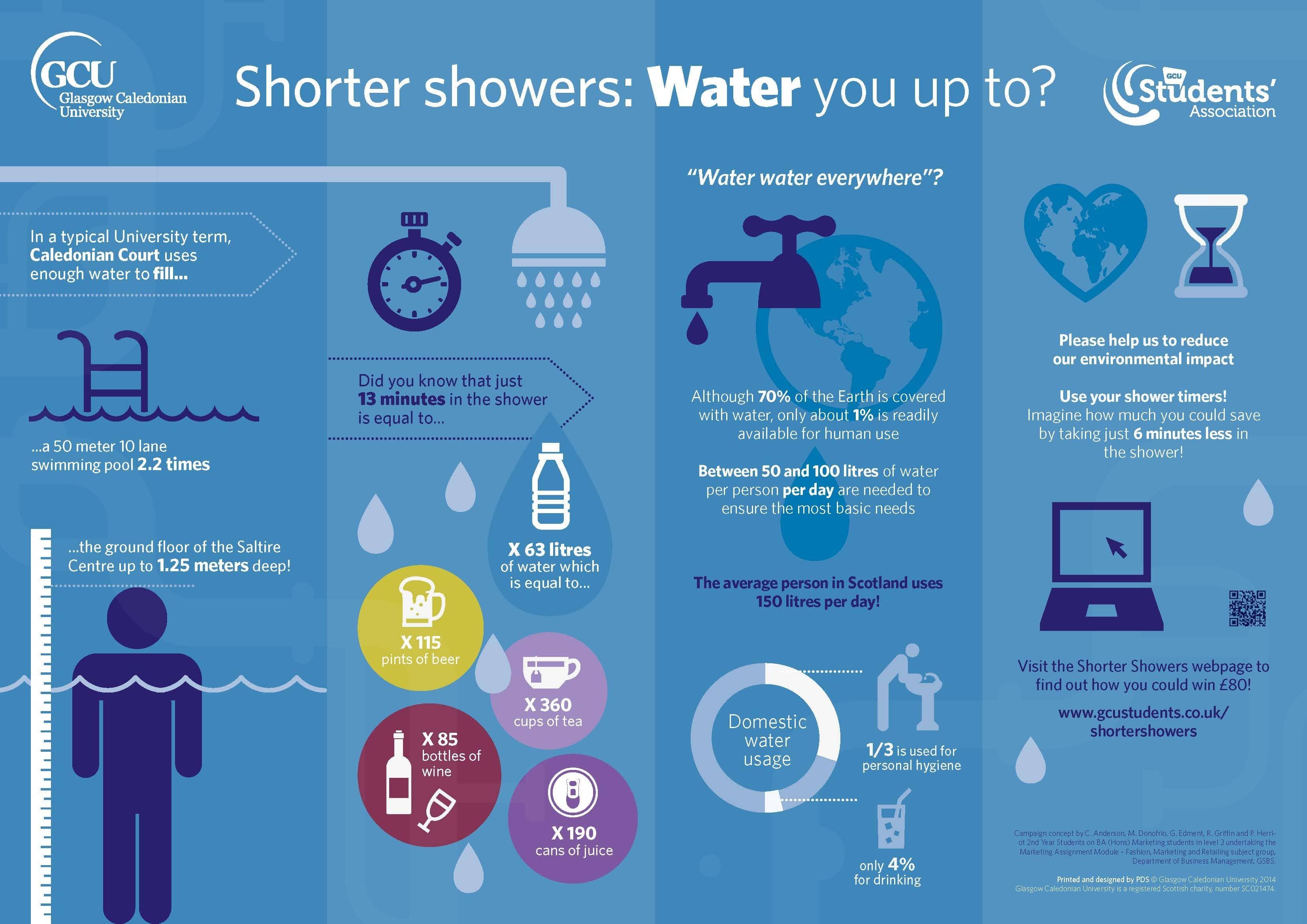 Shorter Showers Campaign @ GCU Students\' Association