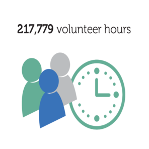 217779 volunteer hours 2x