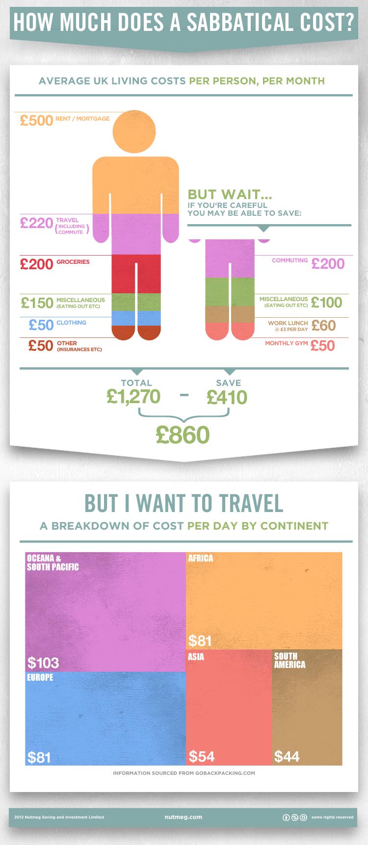 Sabbatical Infographic