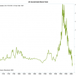 Do government bonds still represent a 'safe' investment?