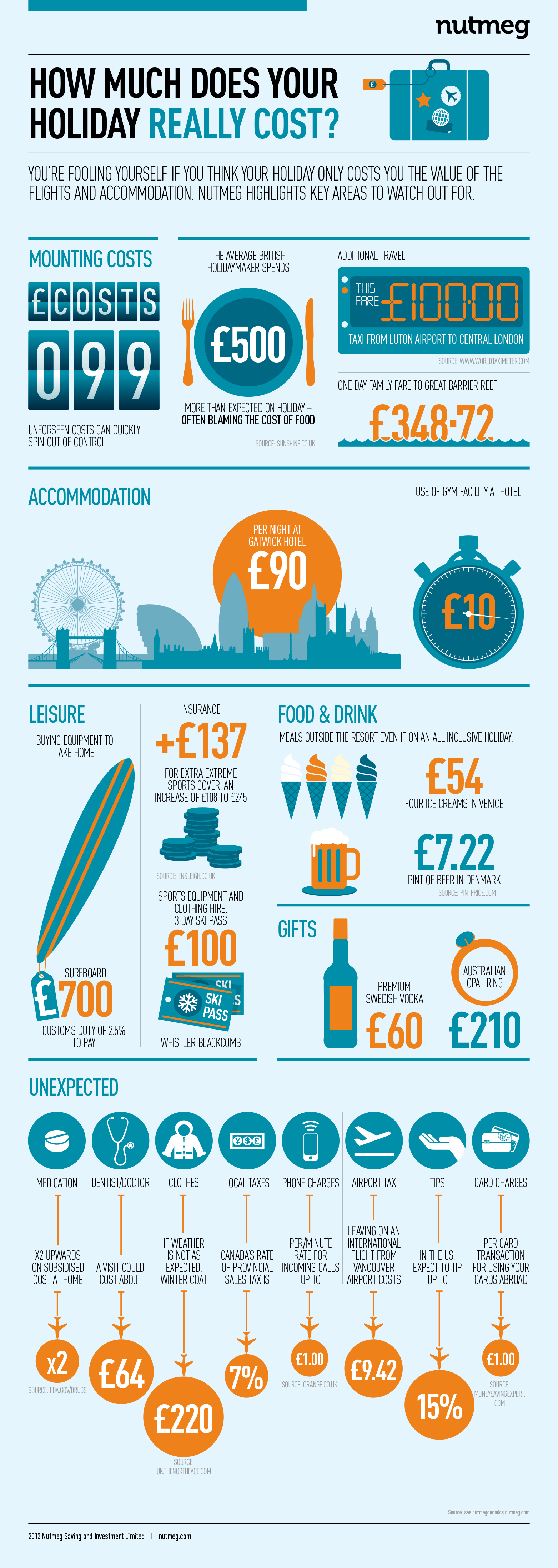 How much does your holiday really cost?