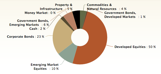 Nutmeg illustrative medium risk asset class pie chart
