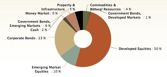 Nutmeg illustrative medium risk asset class pie chart