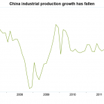 Big changes in China trigger slowdown in growth