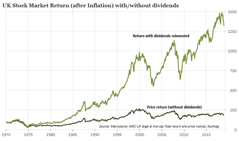 What Are Share Dividends And Why Are They Important Nutmeg