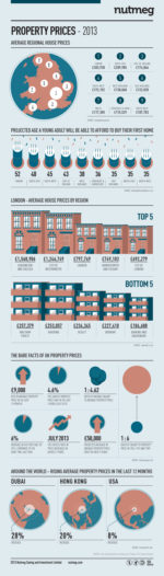 The bare facts about property prices in the UK