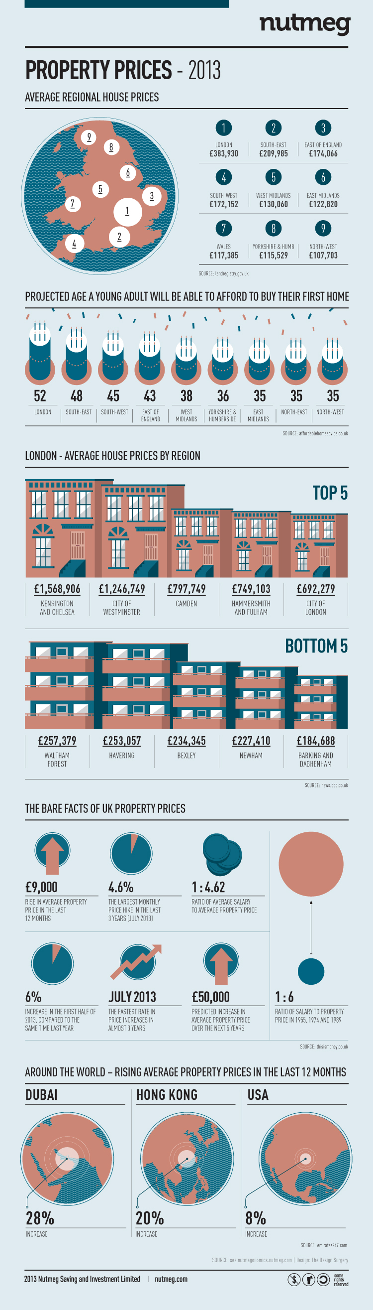 Property prices in the UK