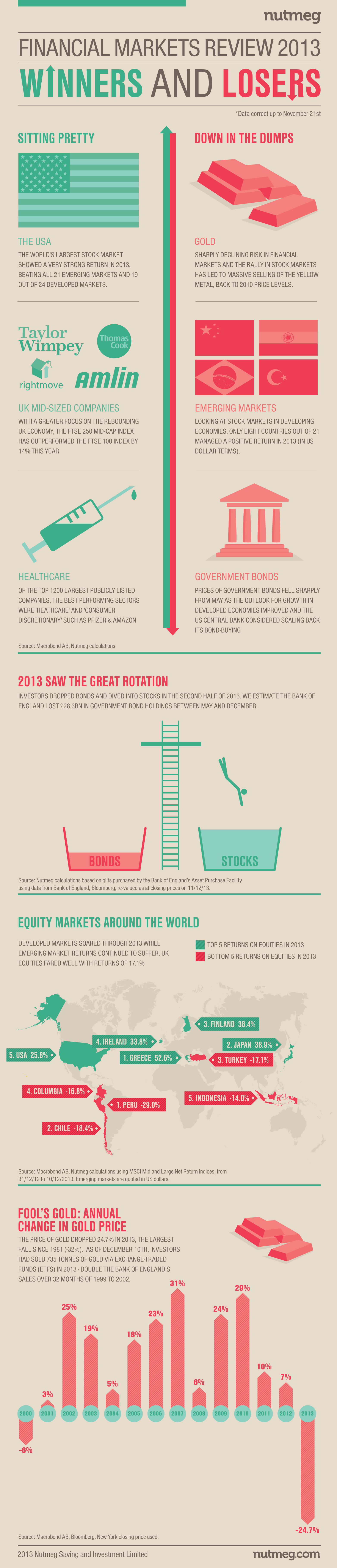 Nutmeg investment review - the winners and losers of 2013