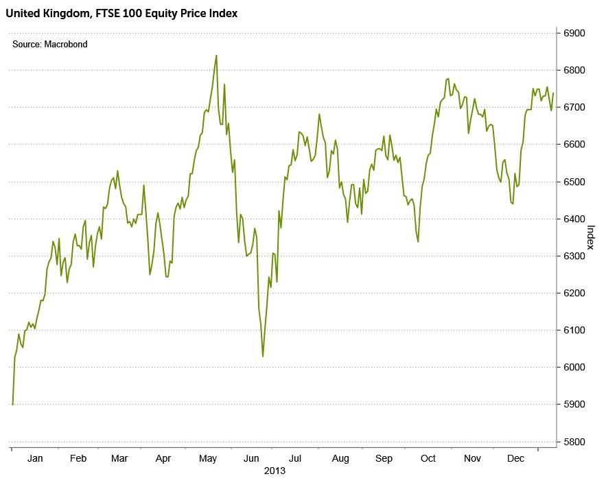 FTSE 100 in 2013