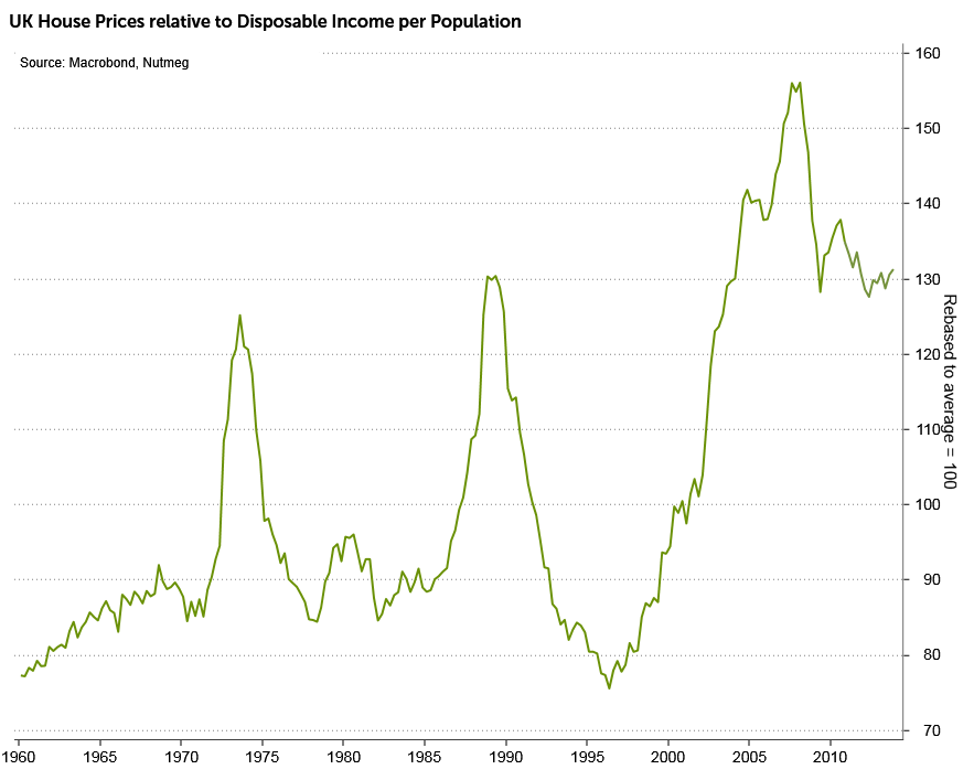 House price average compared to income