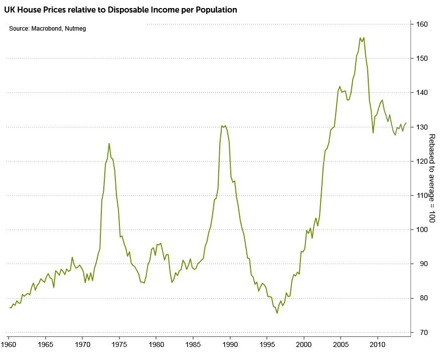 House price average compared to income