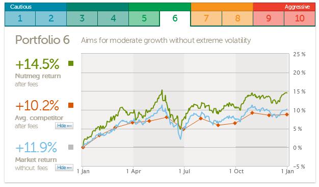 Nutmeg portfolio performance