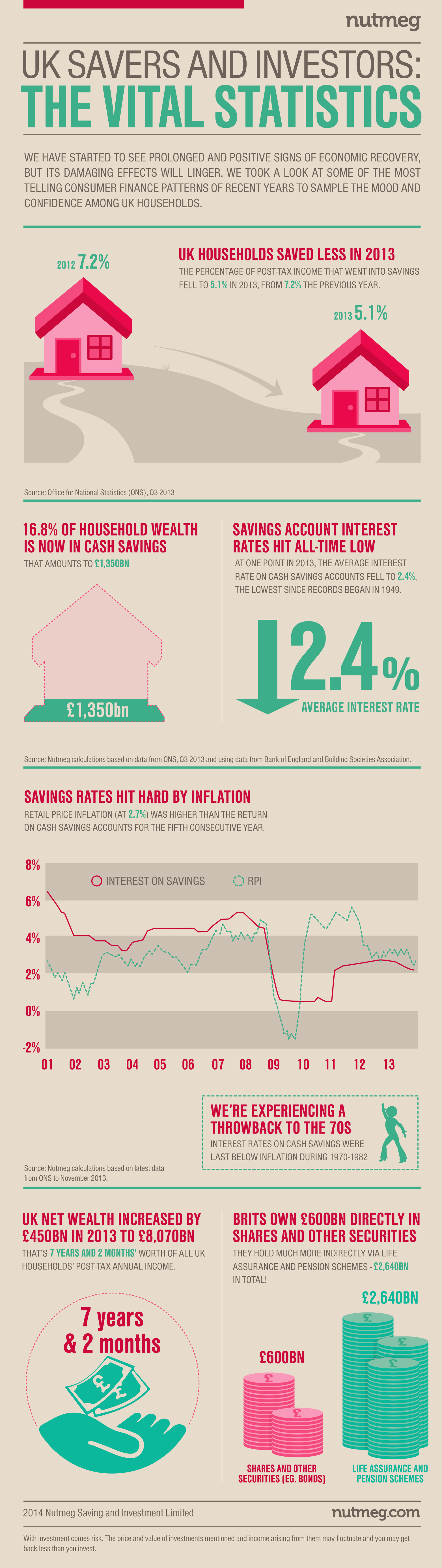 UK savers and investors - the facts