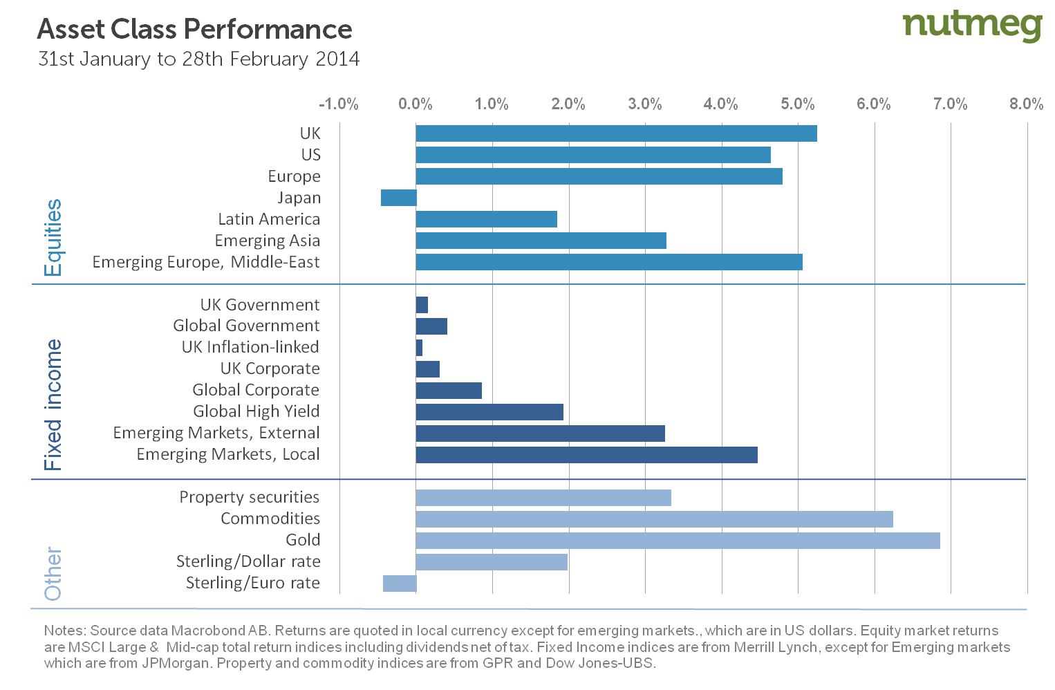 Performance of investment assets in February 2014