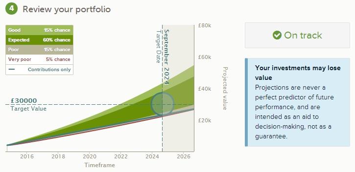 Nutmeg sample portfolio - projected returns