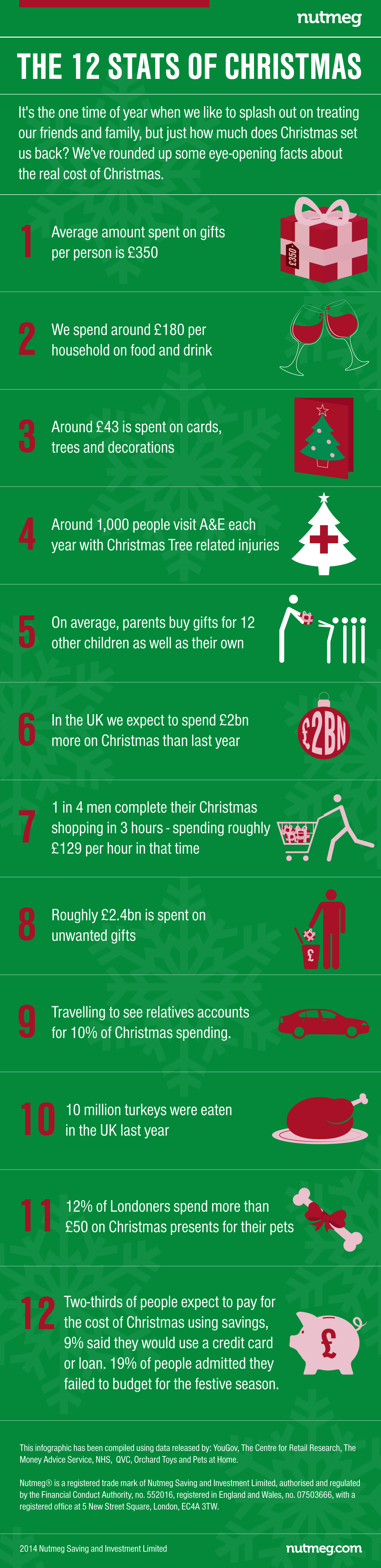 The 12 stats of christmas