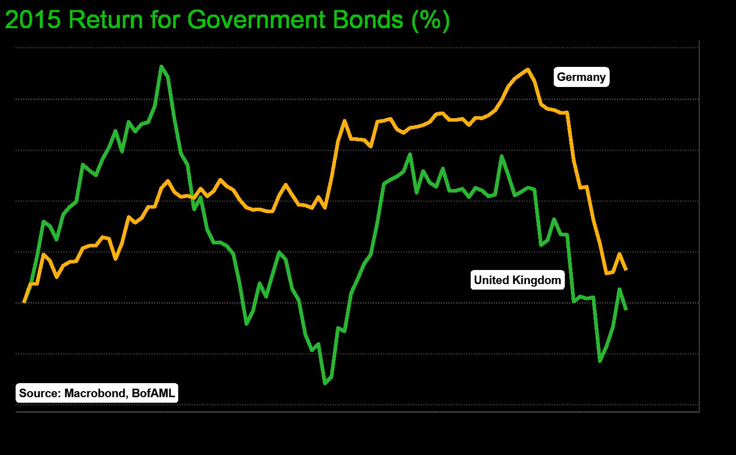 UK and European bonds