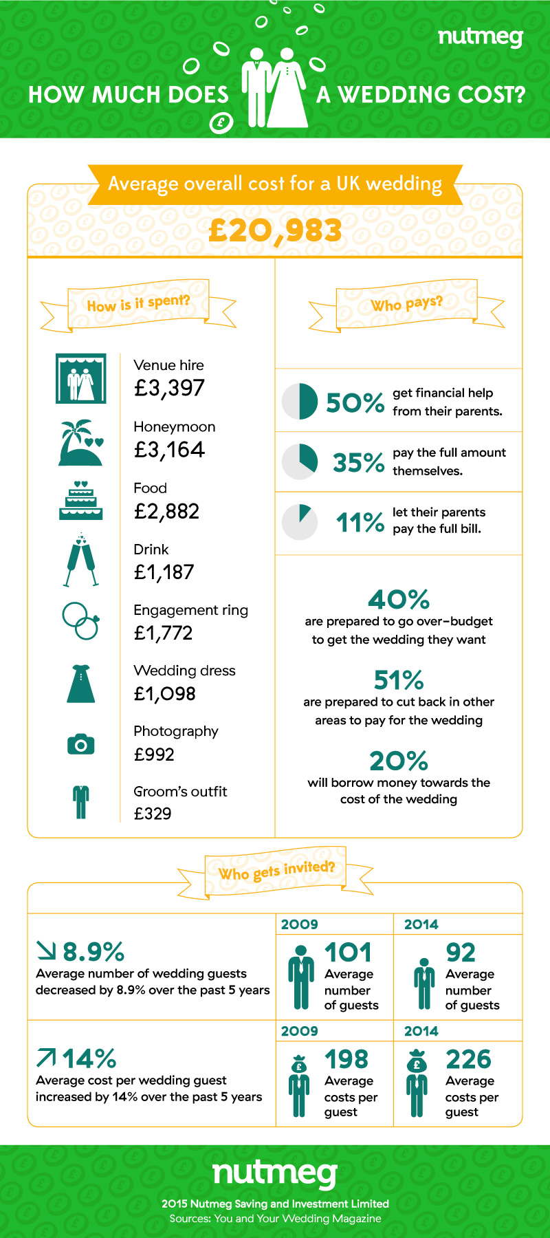 How much does a wedding cost infographic